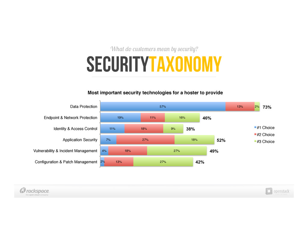 What do customers mean by security? SecurityTax...
