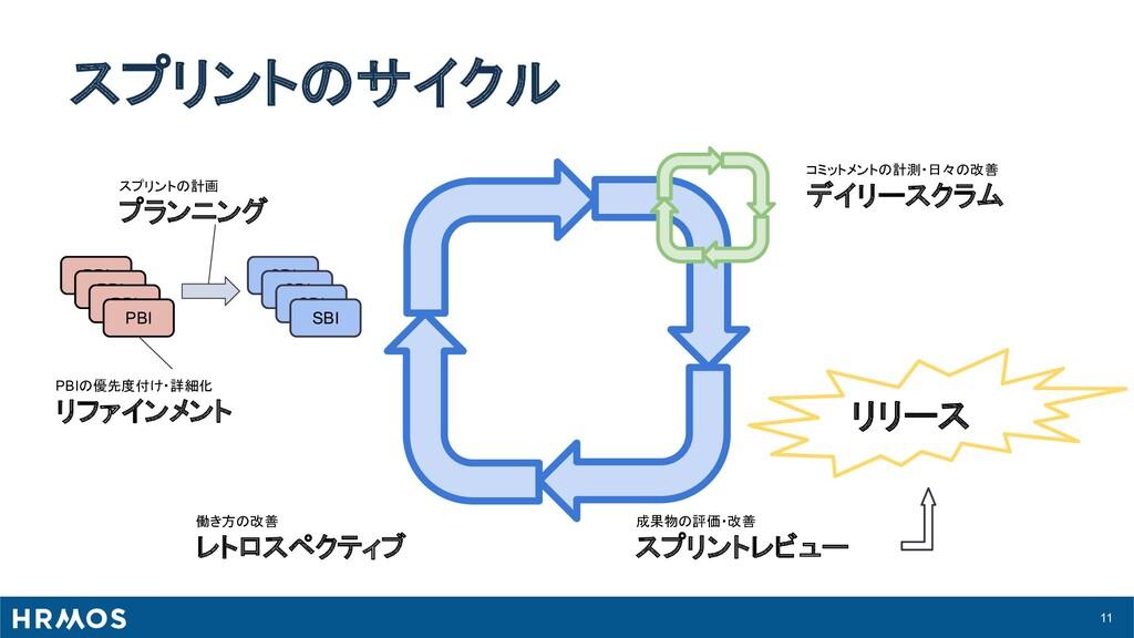 11 スプリントのサイクル スプリントの計画 プランニング PBIの優先度付け・詳細化 リファ...