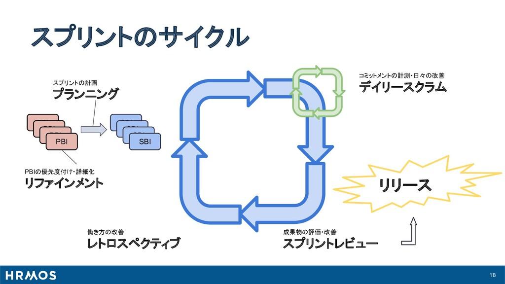 18 スプリントのサイクル スプリントの計画 プランニング PBIの優先度付け・詳細化 リファ...