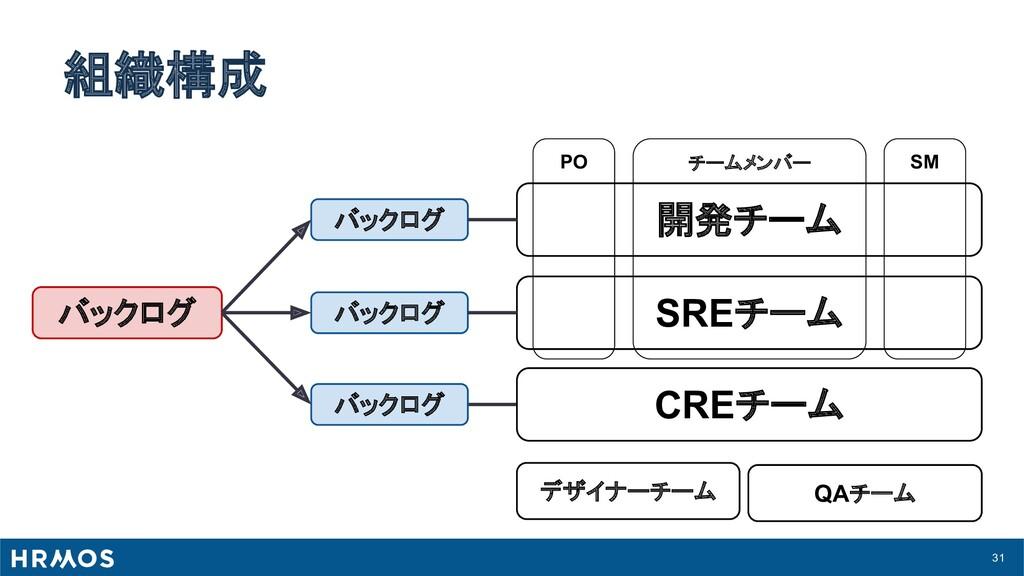 31 組織構成 PO チームメンバー SM バックログ バックログ バックログ 開発チーム S...