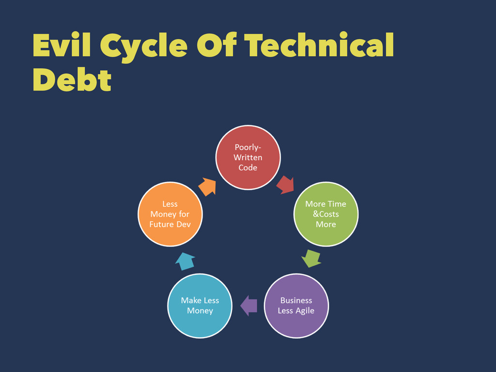Evil Cycle Of Technical Debt