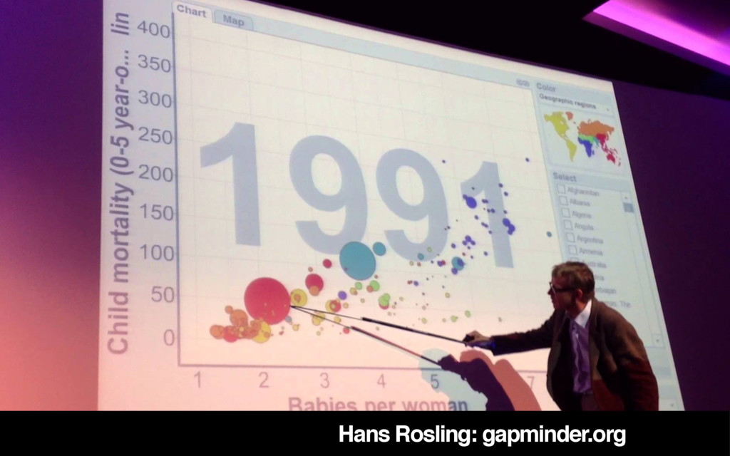 Hans Rosling: gapminder.org