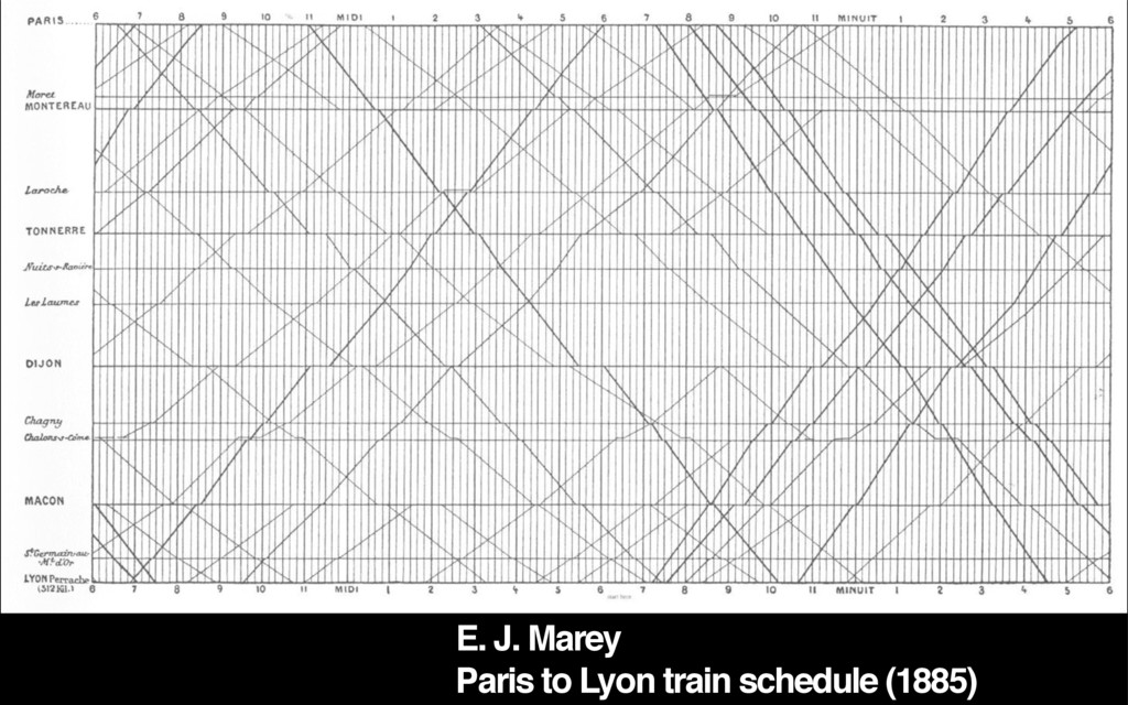 E. J. Marey Paris to Lyon train schedule (1885)