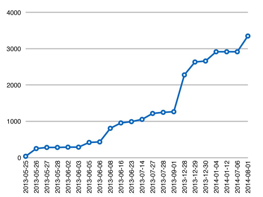 0 1000 2000 3000 4000 2013-05-25 2013-05-26 201...