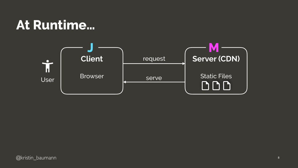 "@kristin_baumann At Runtime… ""8 request serve C..."