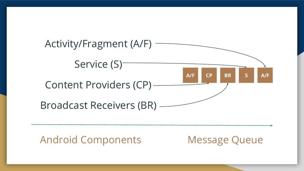 A/F S Activity/Fragment (A/F) Service (S) Conte...