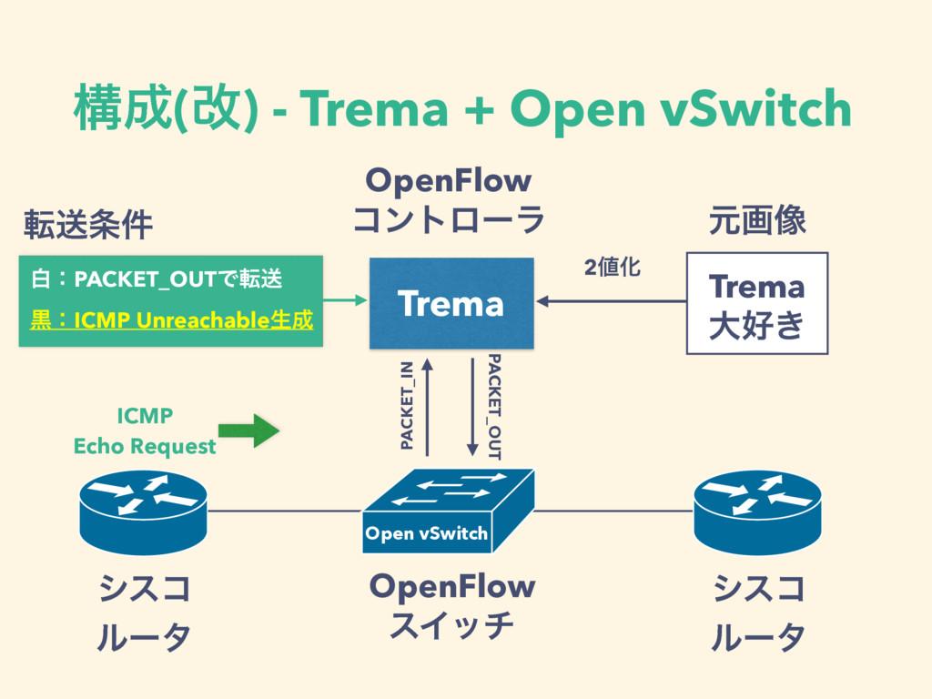 ߏ(վ) - Trema + Open vSwitch OpenFlow εΠον γεί ...