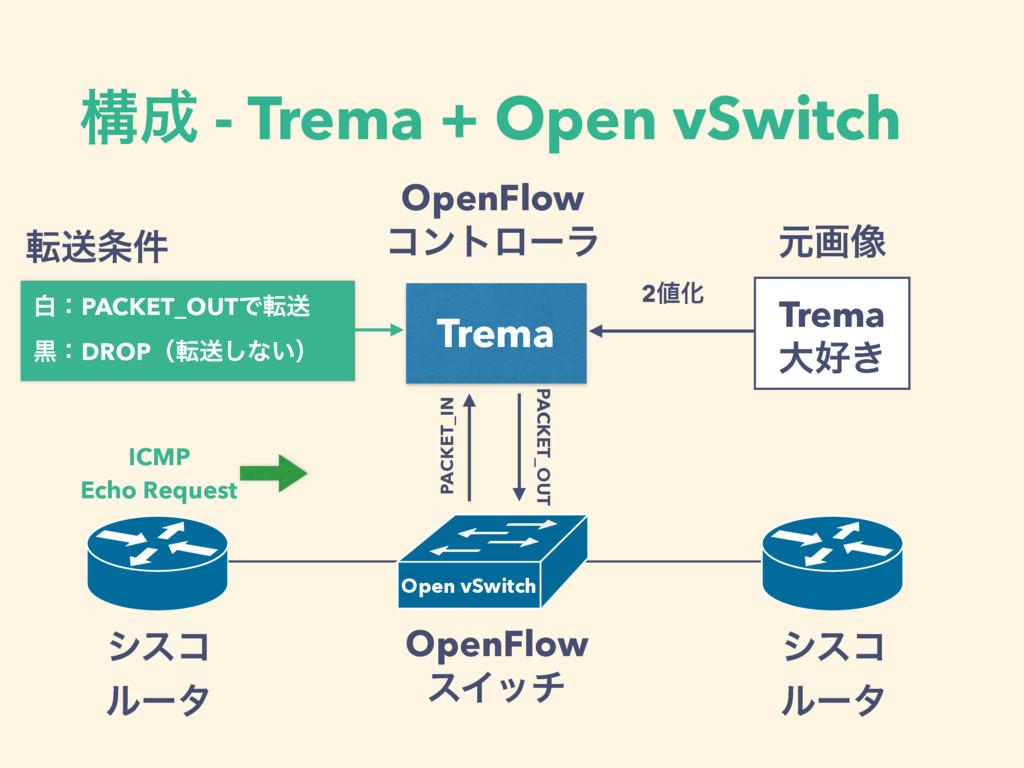 ߏ - Trema + Open vSwitch OpenFlow εΠον γεί ϧʔλ...