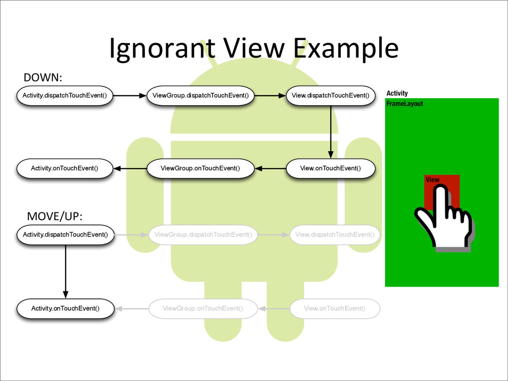 Ignorant	