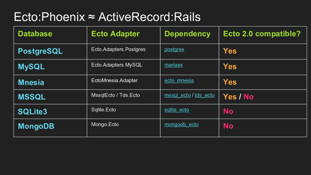 Ecto:Phoenix ≈ ActiveRecord:Rails Database Ecto...