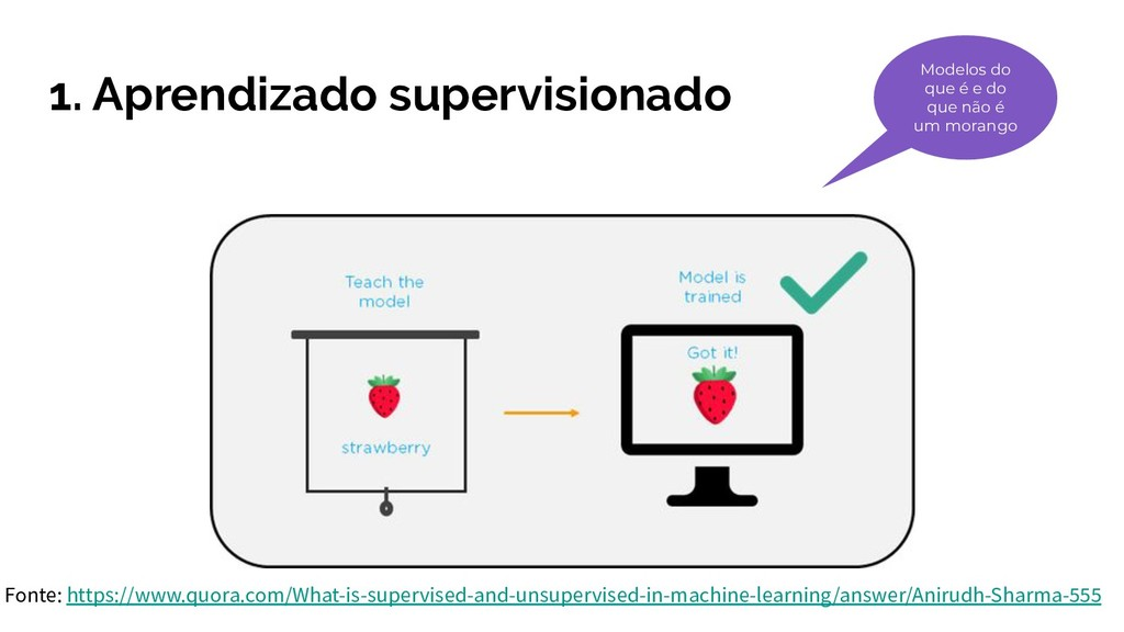 1. Aprendizado supervisionado Fonte: https://ww...