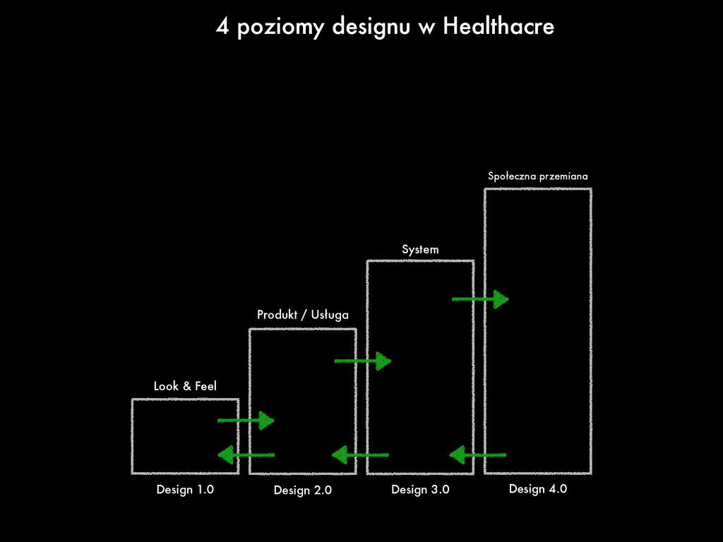 4 poziomy designu w Healthacre Look & Feel Prod...