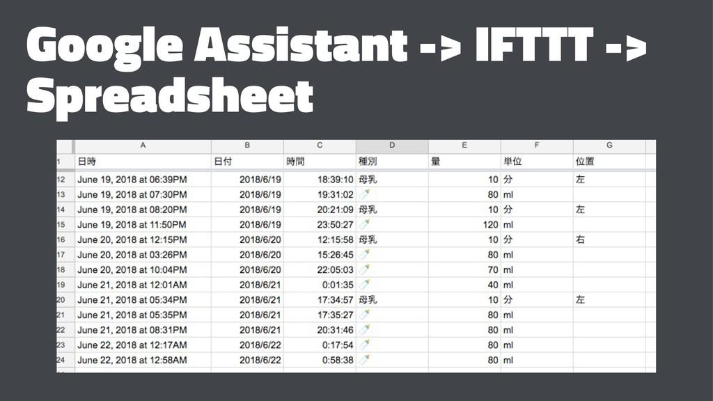 Google Assistant -> IFTTT -> Spreadsheet