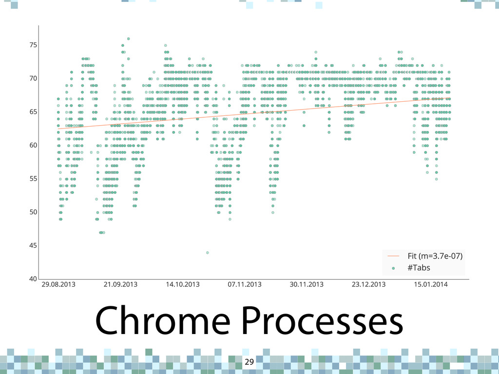 Chrome Processes 29 U