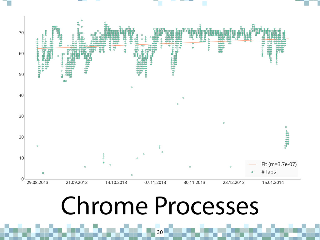 Chrome Processes 30 U