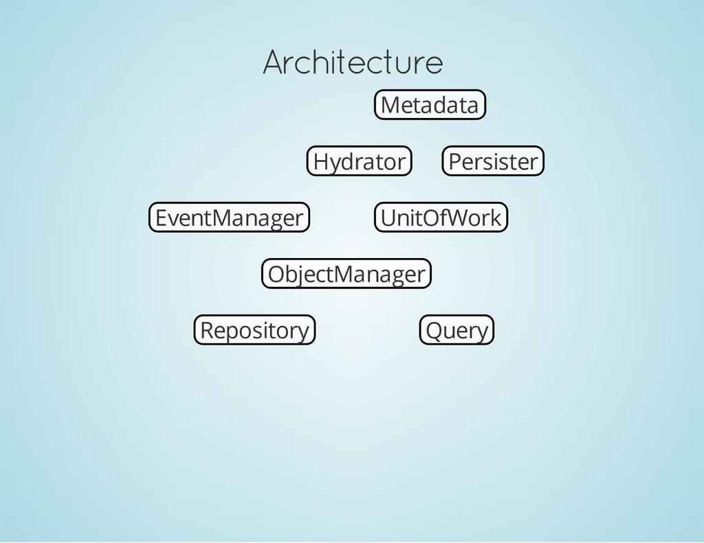 Architecture EventManager Metadata Hydrator Per...