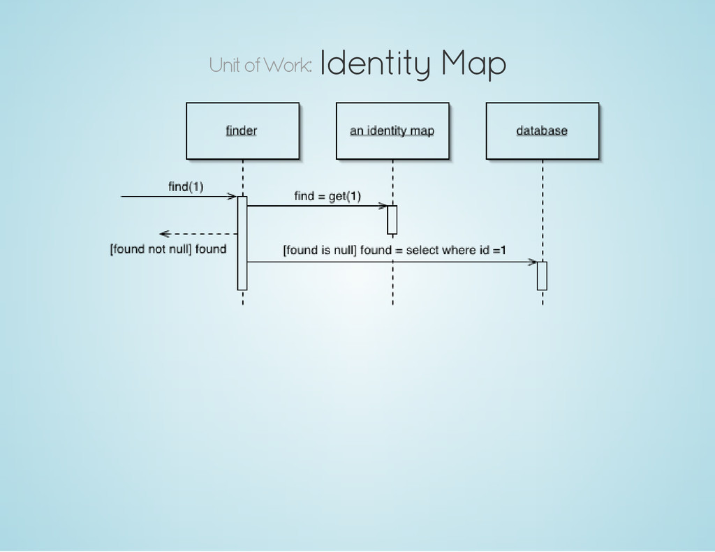 Unit of Work: Identity Map