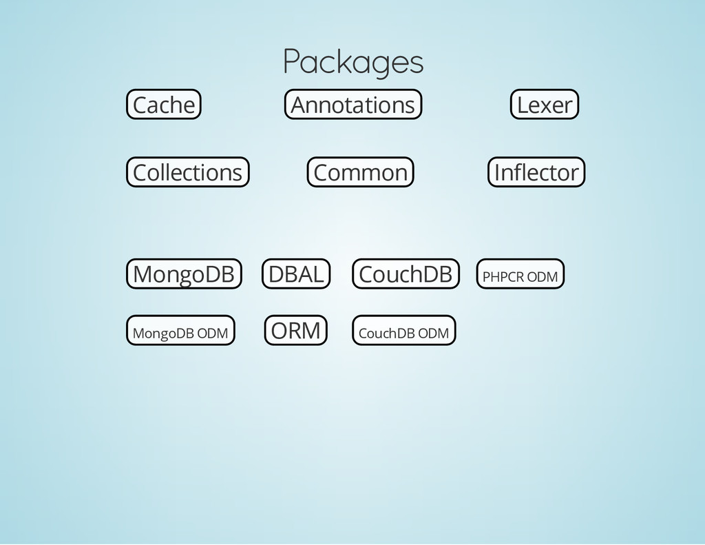 Packages Cache Annotations Lexer Collections In...