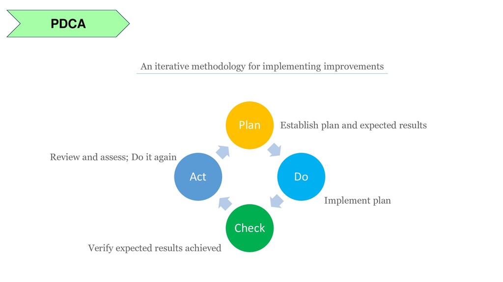 PDCA An iterative methodology for implementing ...