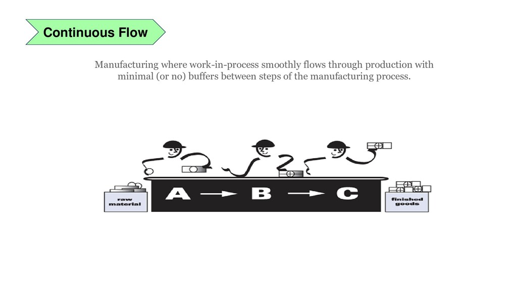 Continuous Flow Manufacturing where work-in-pro...