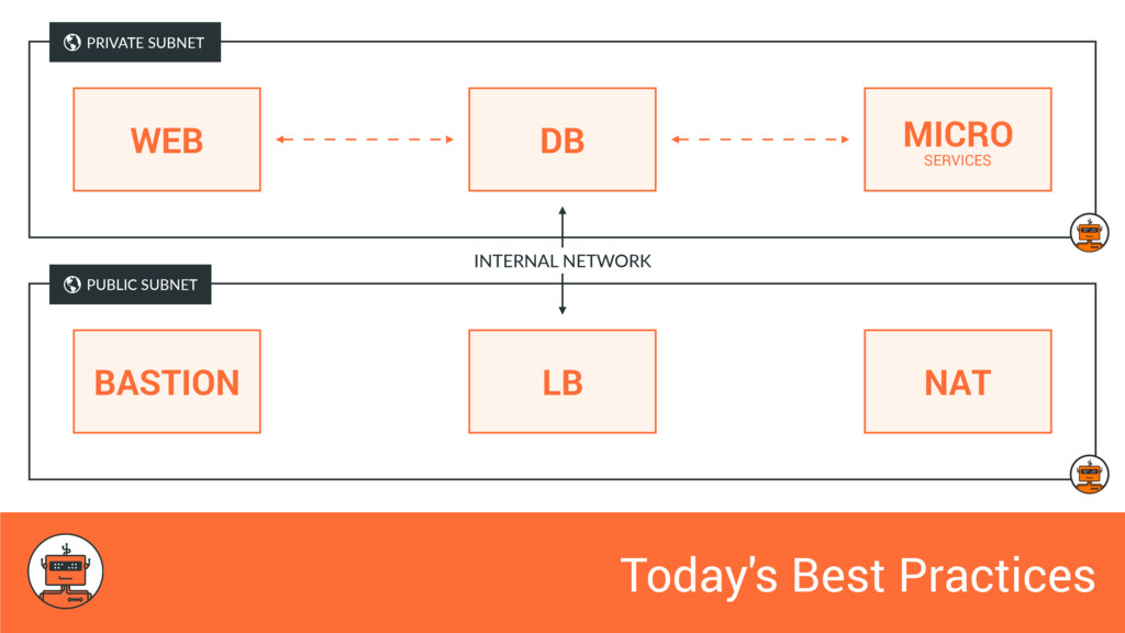 Today's Best Practices WEB DB MICRO SERVICES PR...