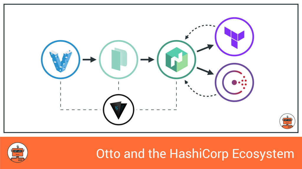 Otto and the HashiCorp Ecosystem