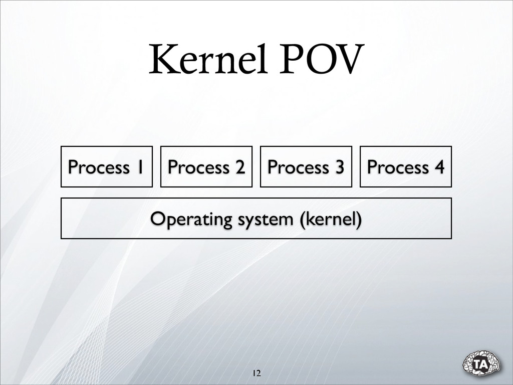12 Operating system (kernel) Process 1 Process ...