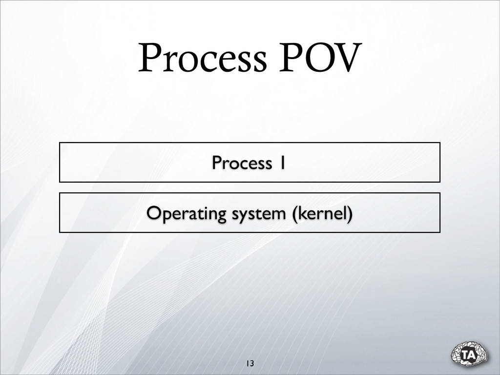 13 Operating system (kernel) Process 1 Process ...