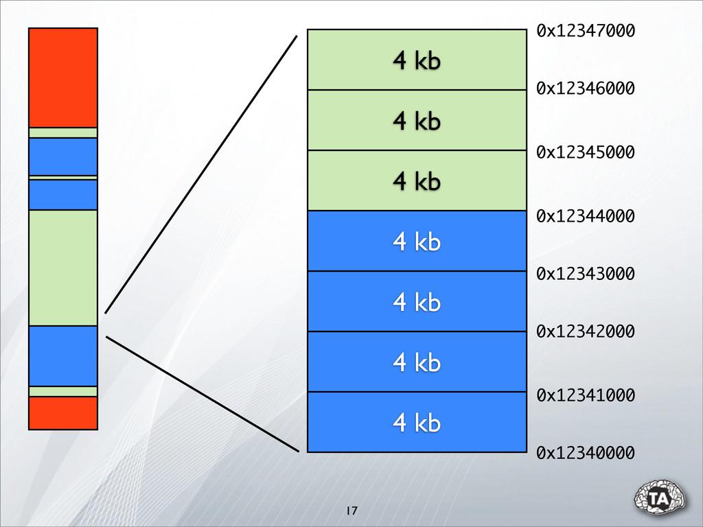 17 4 kb 4 kb 4 kb 4 kb 4 kb 4 kb 4 kb 0x1234000...