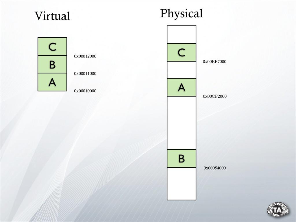C 0x00010000 0x00011000 B A 0x00012000 Virtual ...