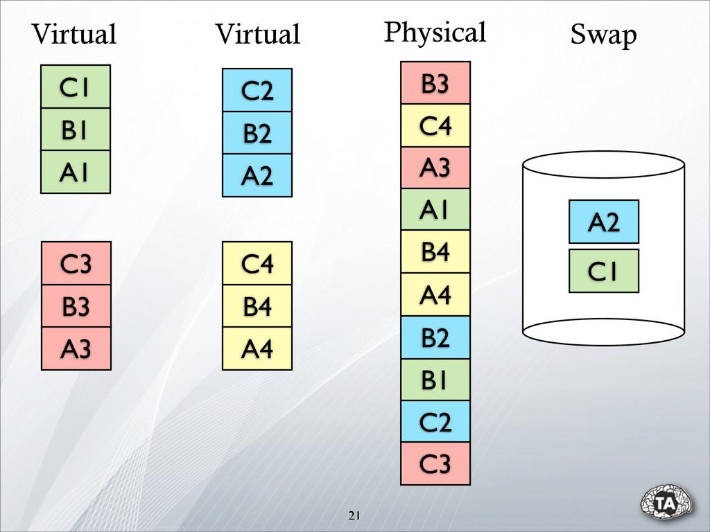 21 C1 B1 A1 C2 B2 A2 C3 B3 A3 C4 B4 A4 Virtual ...