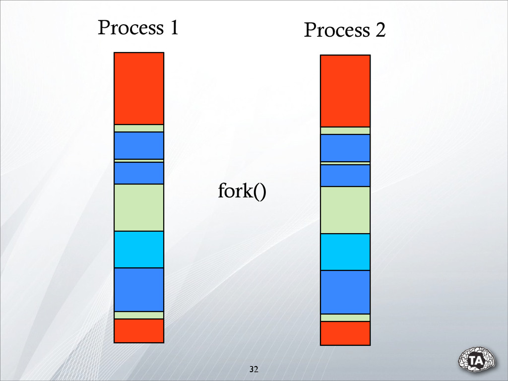 32 Process 1 Process 2 fork()