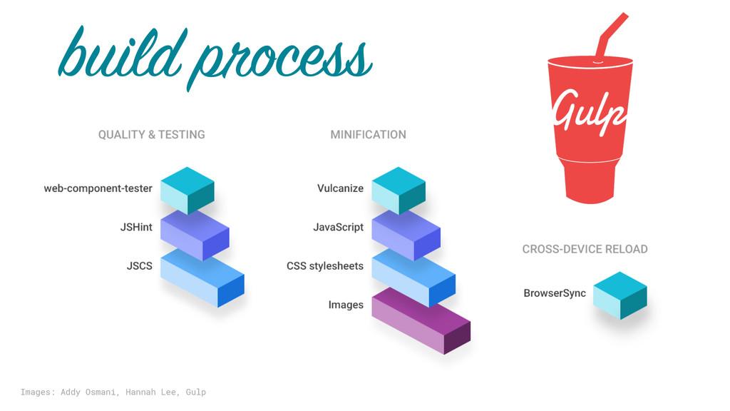 build process Images: Addy Osmani, Hannah Lee, ...