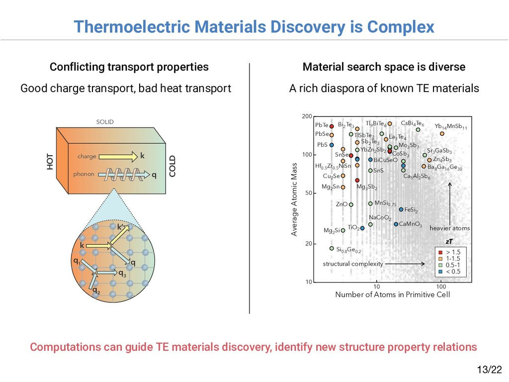Thermoelectric Materials Discovery is Complex /...
