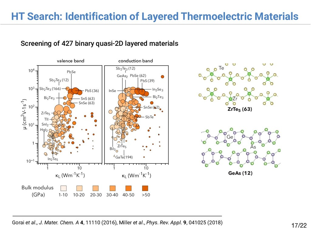 HT Search: Identification of Layered Thermoelec...