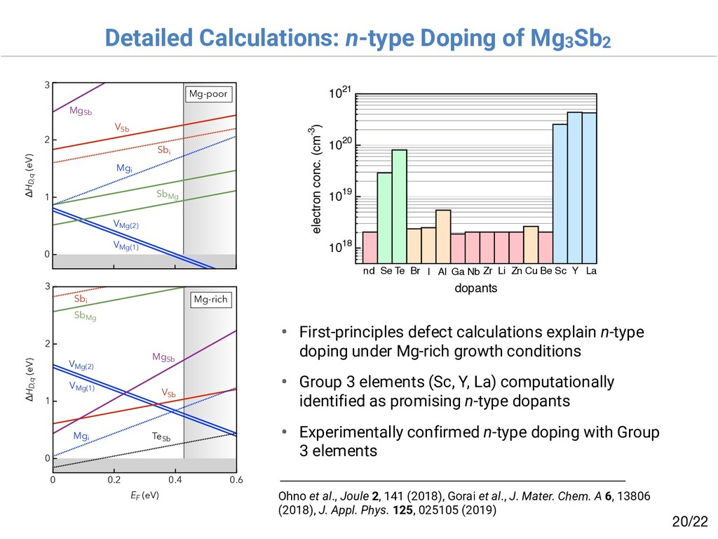 Detailed Calculations: n-type Doping of Mg3Sb2 ...