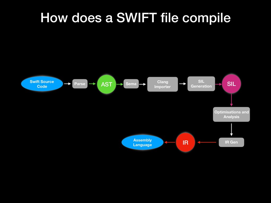 How does a SWIFT file compile Swift Source Code ...