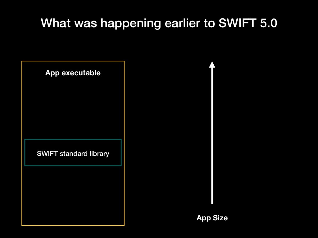 What was happening earlier to SWIFT 5.0 App exe...