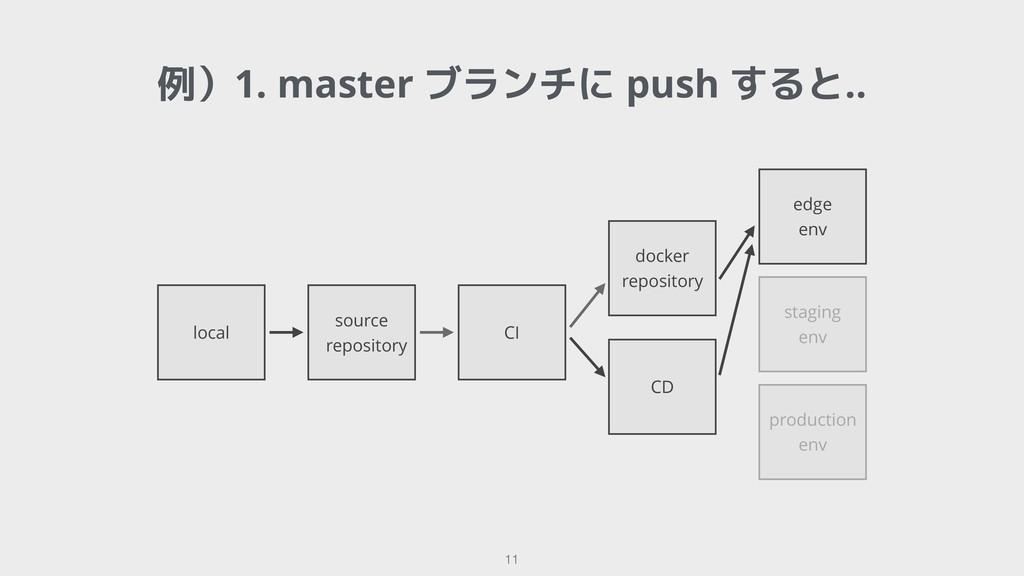 !11 例)1. master ブランチに push すると.. local source r...