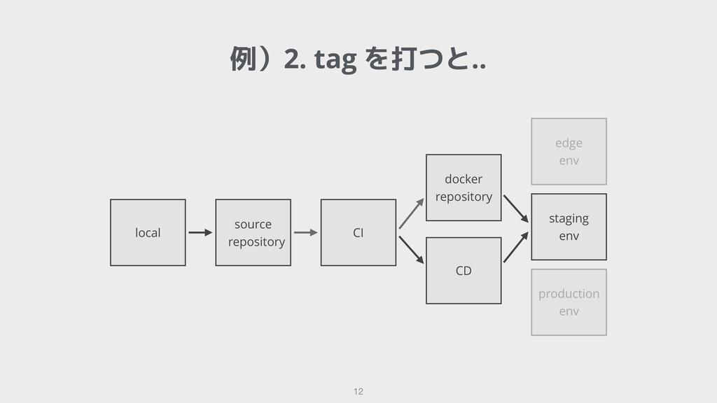 !12 例)2. tag を打つと.. local source repository CI ...