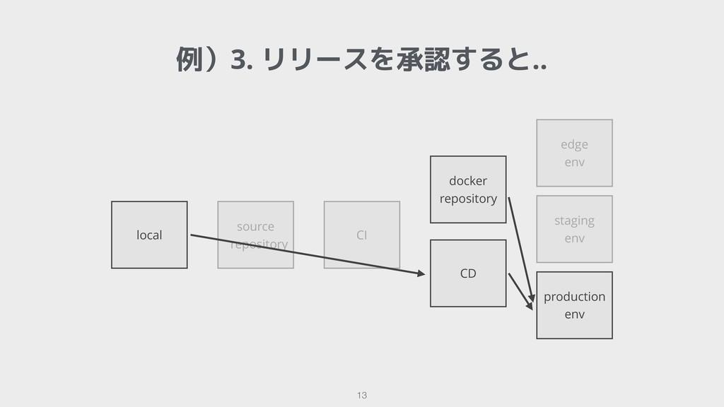 source repository CI !13 例)3. リリースを承認すると.. loca...