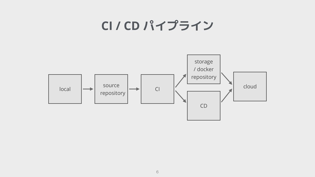 !6 CI / CD パイプライン local source repository CI CD...