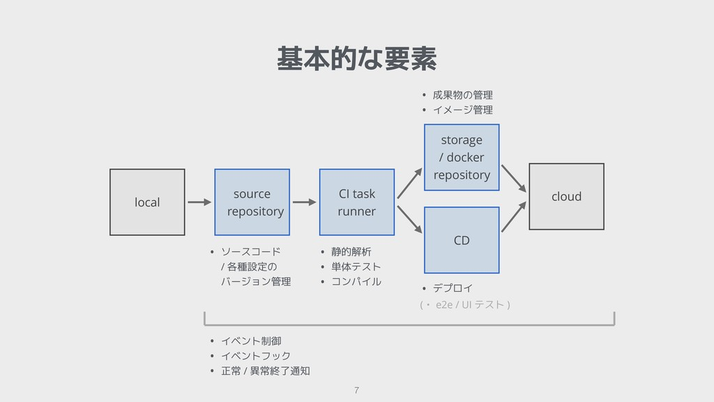 !7 local source repository CI task runner CD st...