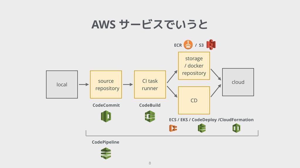 !8 AWS サービスでいうと local source repository CI task...
