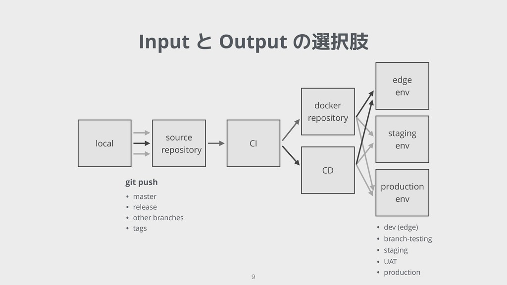 !9 Input と Output の選択肢 local source repository ...