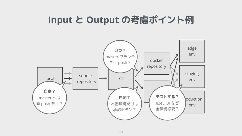 !10 Input と Output の考慮ポイント例 local source reposi...