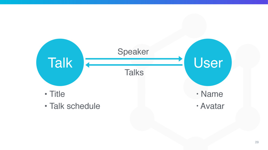 29 User Talk Speaker • Title • Talk schedule • ...