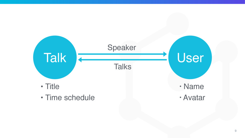 9 User Talk Speaker • Title • Time schedule • N...
