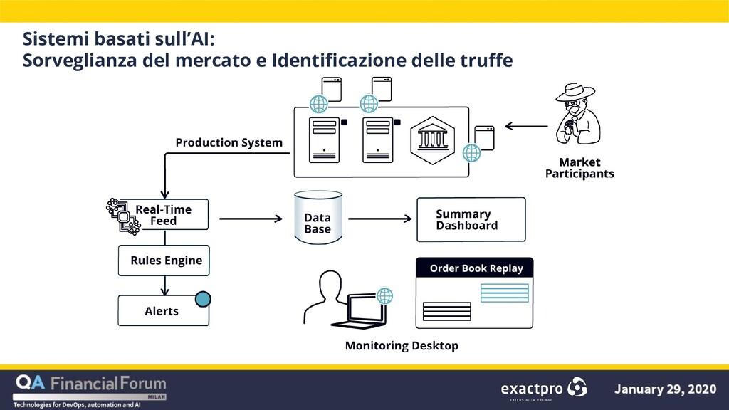 Sistemi basati sull'AI: Sorveglianza del mercat...