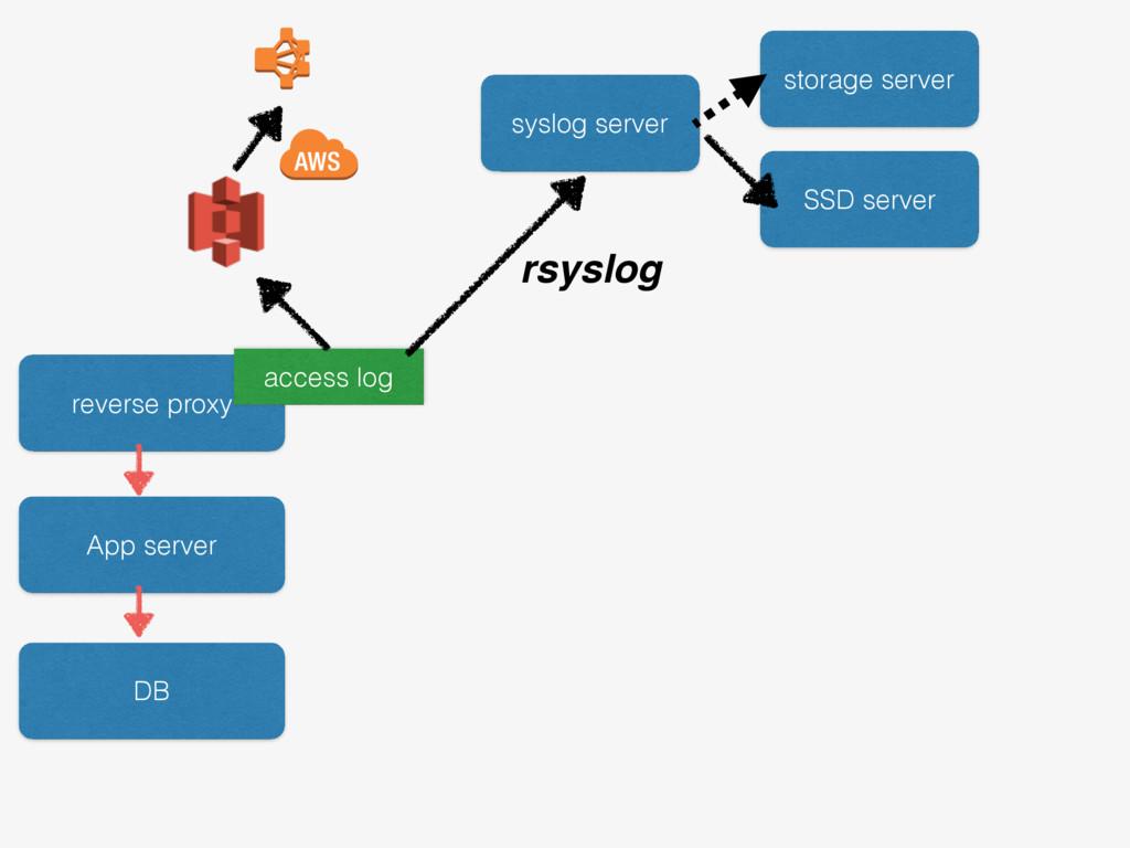 reverse proxy App server DB access log syslog s...
